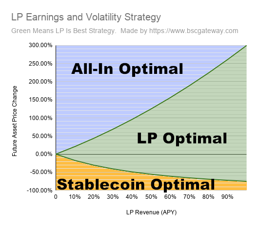 Optimal Strategy Graph